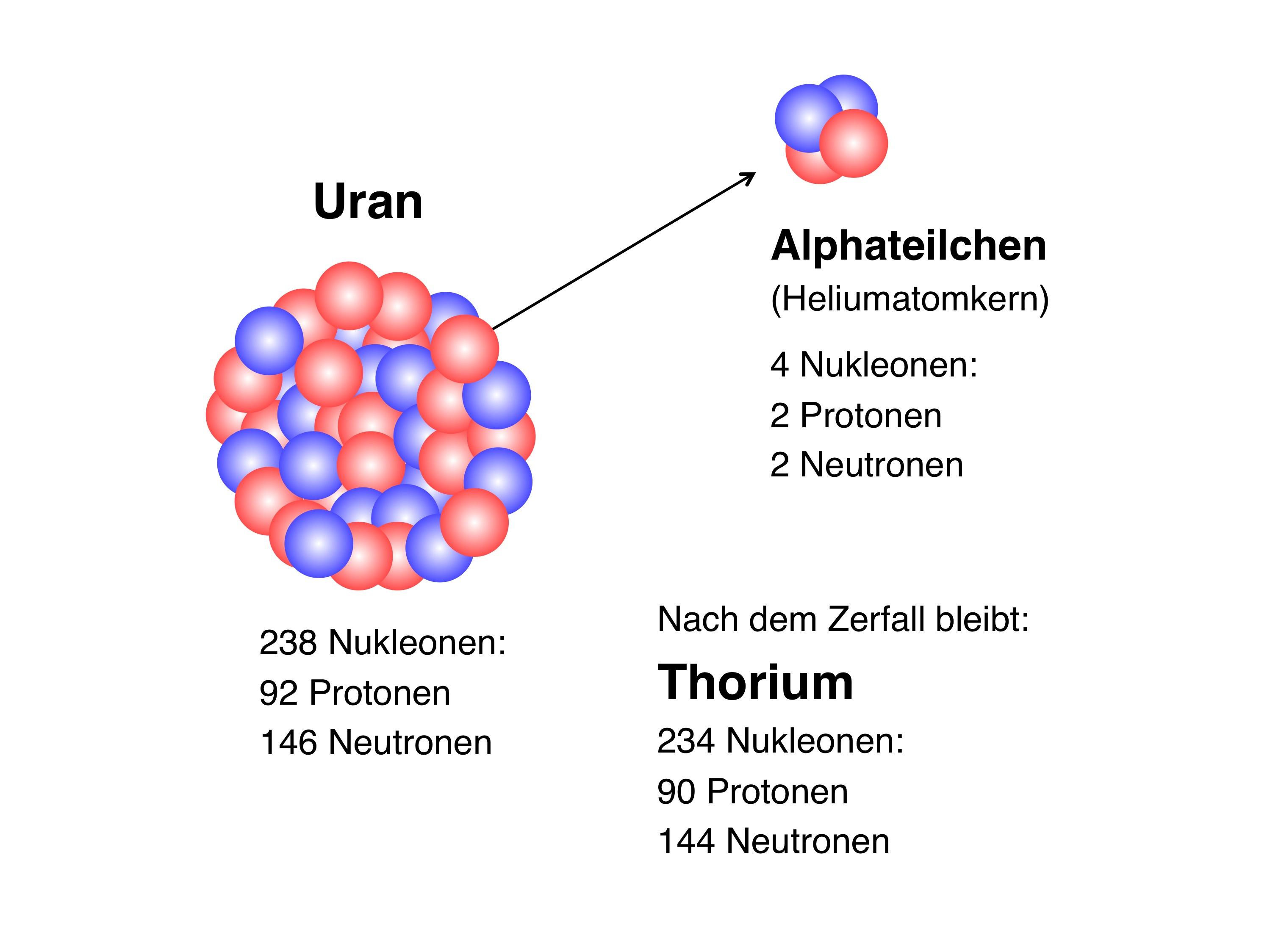 Uran238_Alphazerfall.jpg