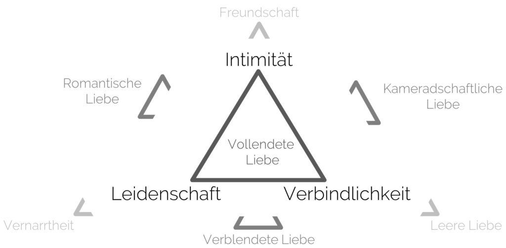Abbildung veranschaulicht verschiedene Arten von Liebe in der Sternbergschen Dreieckstheorie der Liebe