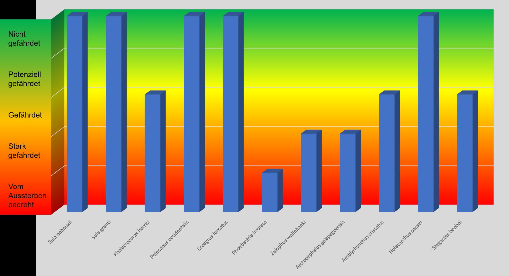 Schematische Darstellung des offiziellen IUCN Gefährdungsstatus von 11 beschriebenen Tierarten