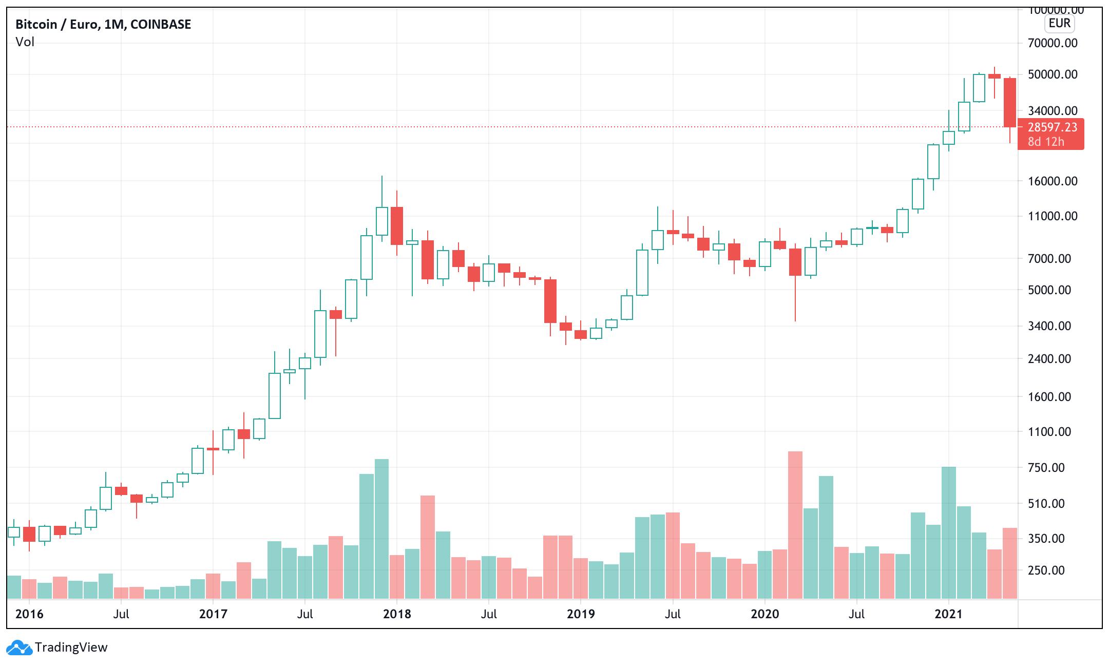 in bitcoin investieren. bitcoin profitiert von einem einzigen los