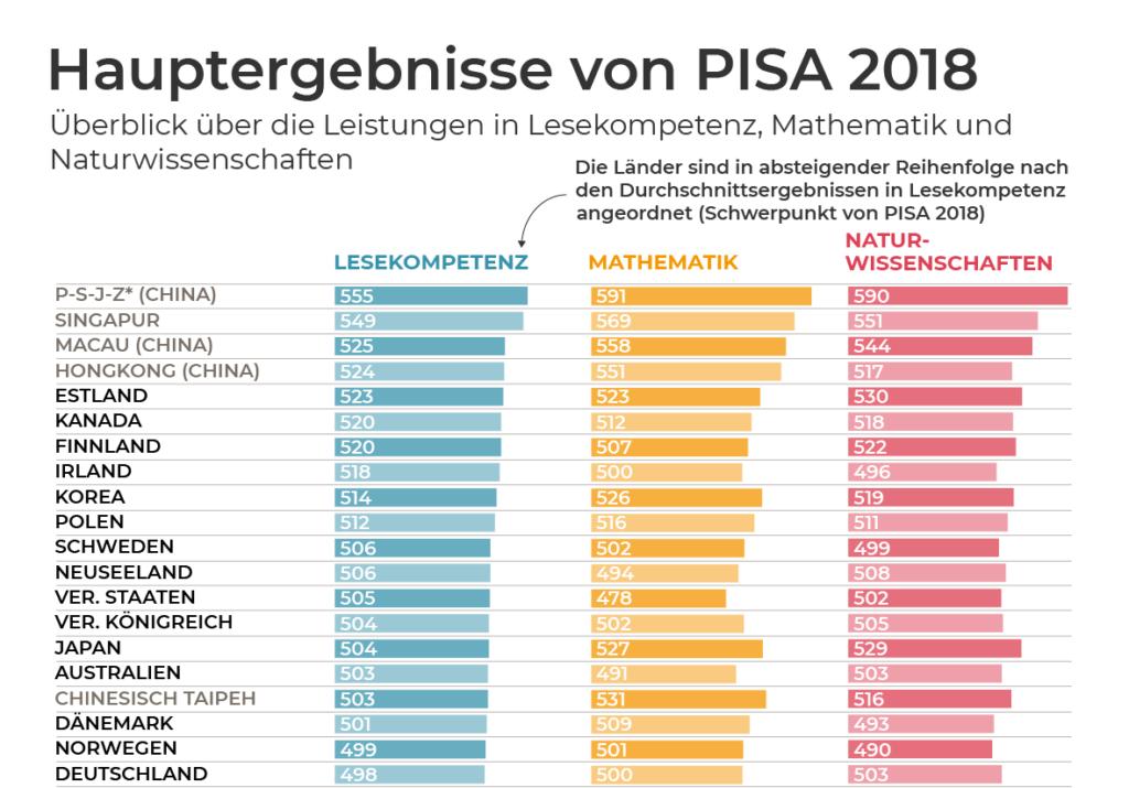 Wie Deutschland bei PISA auf Platz 1 kommen könnte » MENSCHEN-BILDER » SciLogs - Wissenschaftsblogs