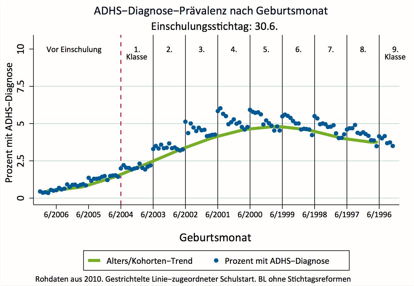 30 Jahre Aufmerksamkeitsstörung ADHS » MENSCHEN-BILDER » SciLogs ...