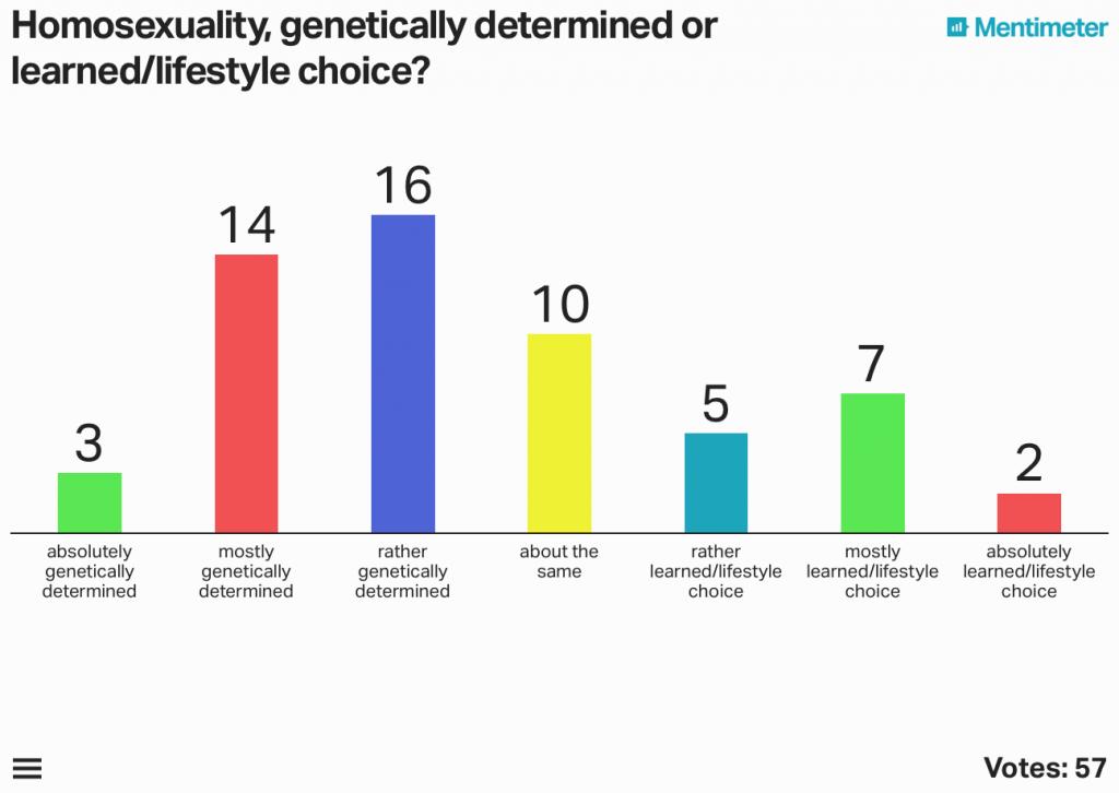 Eine Befragung unter meinen Studierenden zu den Ursachen der Homosexualität ergab einen deutlichen Hang zum genetisch-deterministischen Denken.