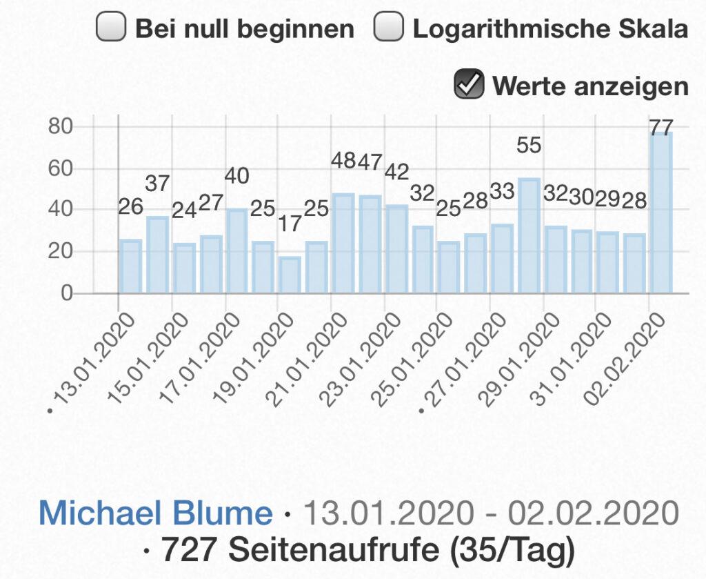 "Wikipedia-Abrufe ""Michael Blume"" Januar bis 02.Februar 2020"