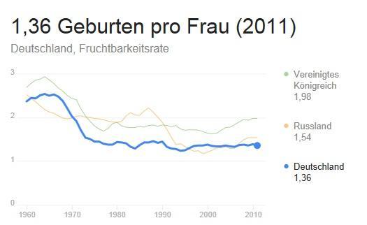 GeburtenratenDeutschlandRusslandGrossbritannien