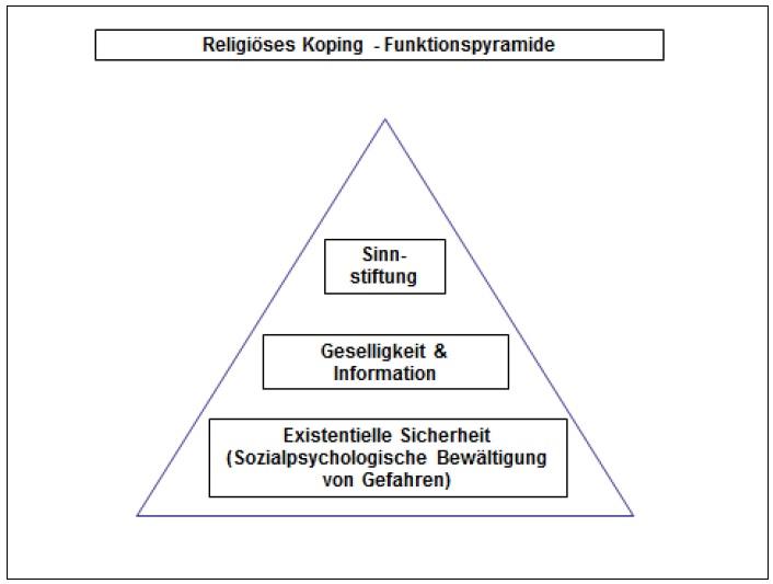 MenschFunktionspyramideBlume