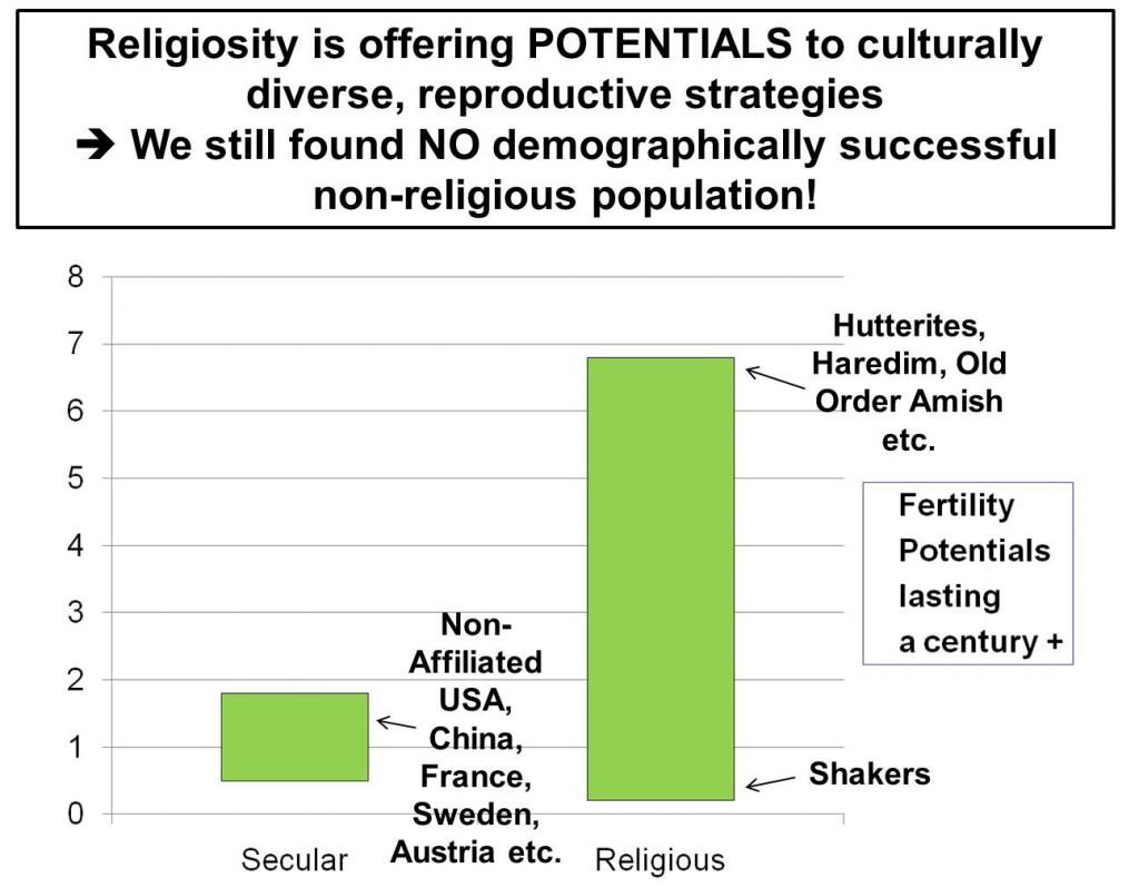 ReligionsdemografiePotentiale