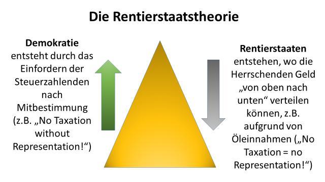 """Rentierstaatstheorie, Darstellung in """"Islam in der Krise"""""""