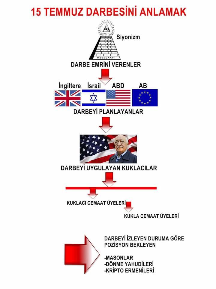 TuerkischeVerschwoerungspyramideFacebook0617