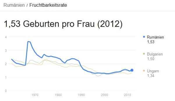 GeburtenrateRumaenien2012