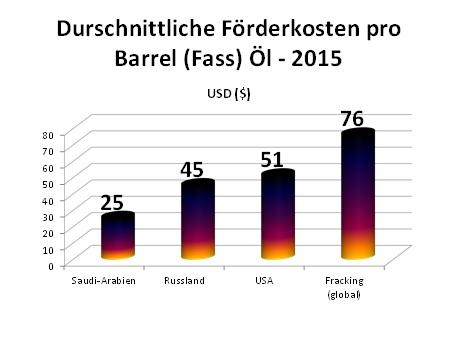OelFoerderkosten2015