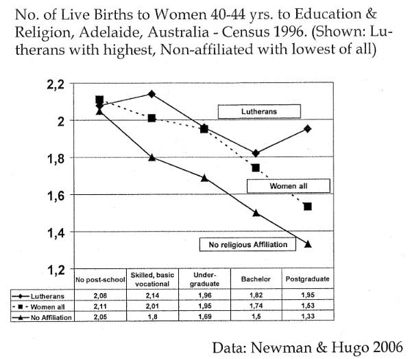 Aus: Blume, M. (2010): Von Hayek and the Amish Fertility. In: Frey, U. (2010): The Nature of God. Tectum