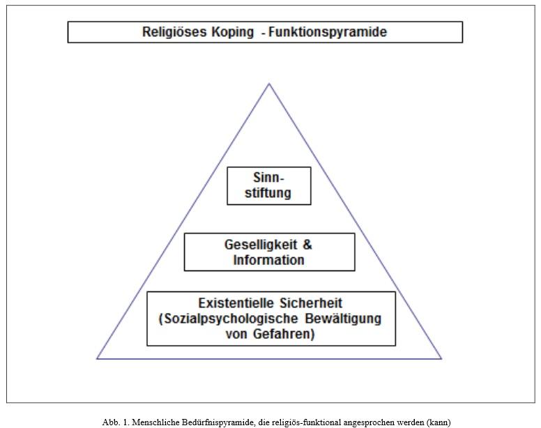 ReligionFunktionspyramide