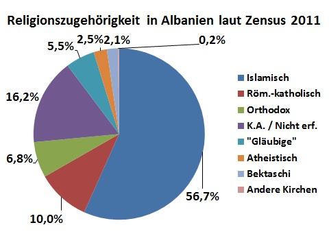 ReligionenAlbanienZensus2011