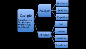 Psych Energie_Brohm