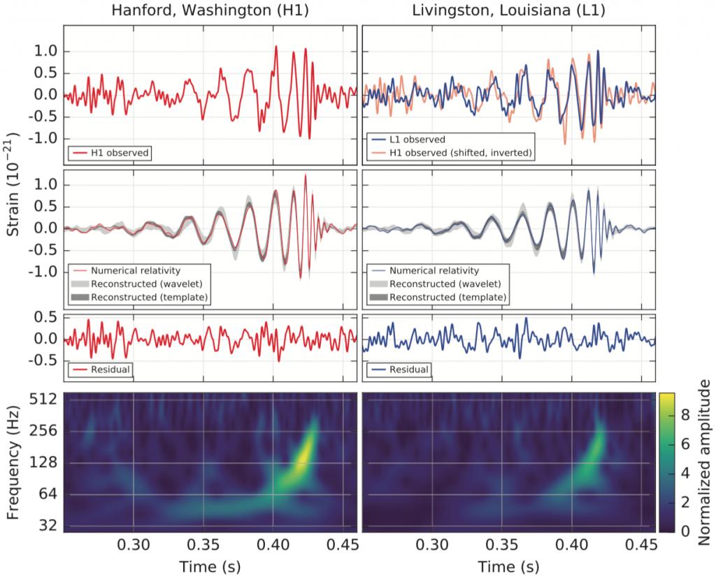 Die Entdeckung der ersten Gravitationswelle GW150915 durch LIGO