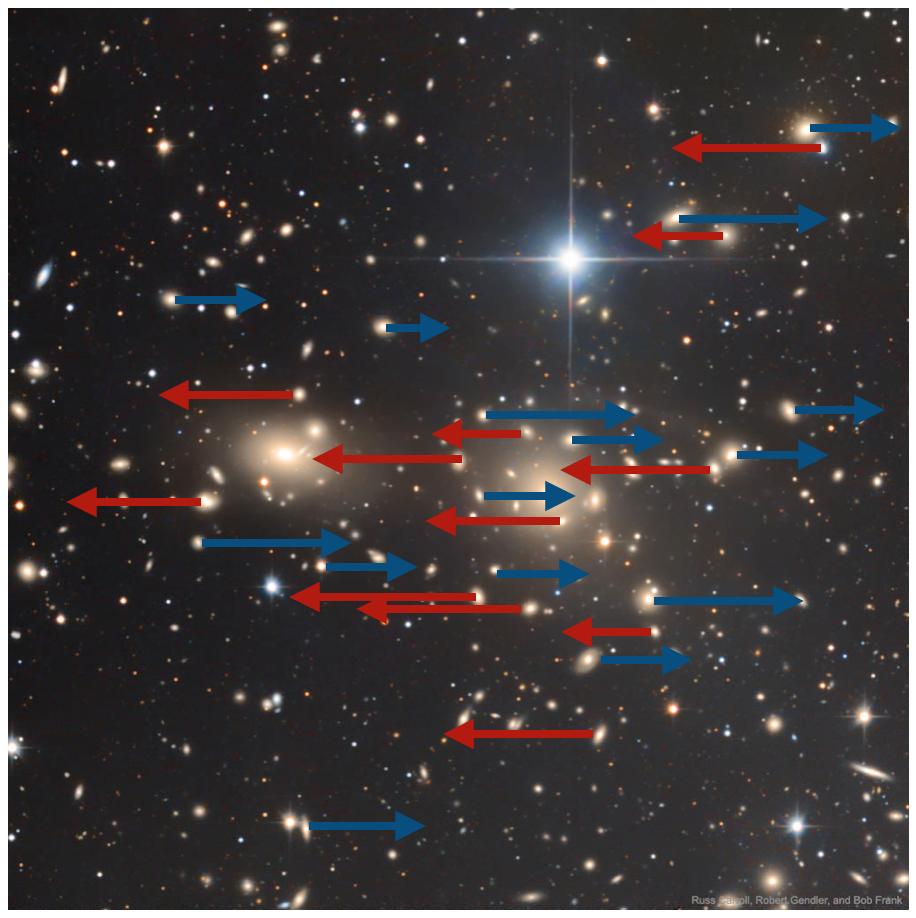 Ein Galaxienhaufen, auf denen schematisch Pfeile nach links und nach rechts eingezeichnet sind. Diese stellen die Bewegungen dar.