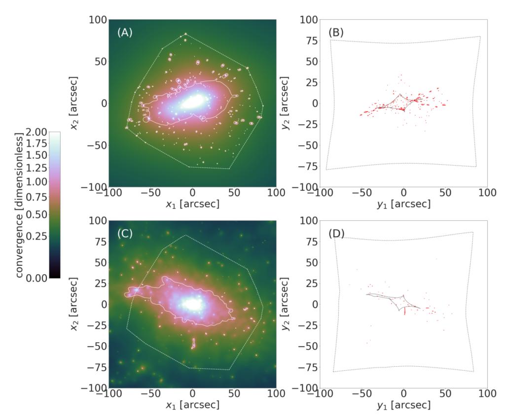 Der beobachtete Galaxienhaufen hat mehr Galaxien, also mehr Punkte.