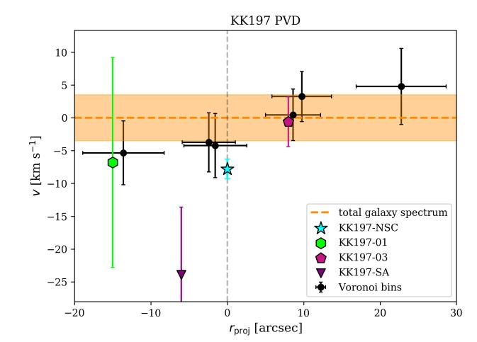 ein Positions-Geschwindigkeitsdiagram. Der Kernsternhaufen hat eine geringere Geschwindigkeit als die Zwerggalaxie.