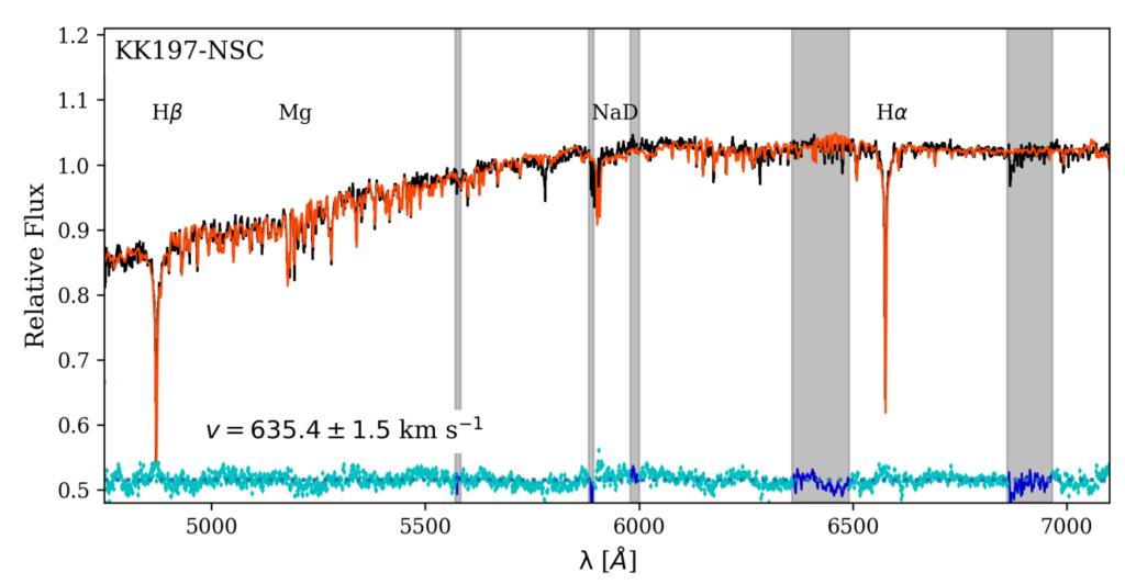 Ein Spektrum des Lichtes des Kernsternhaufens.
