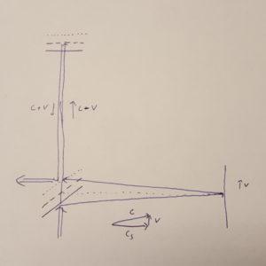 Skizze zum Michelson-Morley-Experiment