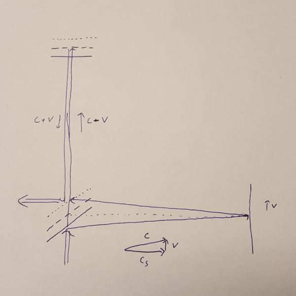 Der experimentelle Befund zur Längenkontraktion » Quantenwelt » SciLogs - Wissenschaftsblogs