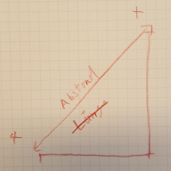 Der Abstand zweier durch Kreuze auf Papier bestimmter Punkte.