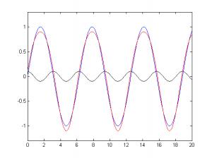 Addition einer Welle und einer Welle mit doppelter Frequenz
