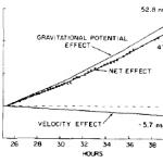 Die Zeitdilatation aufgrund der Geschwindikeit machte im Maryland-Experiment etwa 10% des Gesamteffekts aus. Der Rest war gravitative Rotverschiebung.