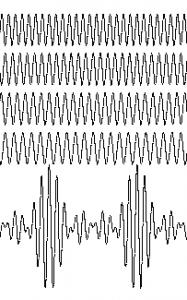 Gepulste Lichtwellen sind überlagerungen verschiedener Wellenlängen. In Materie laufen sie deshalb mit der Zeit auseinander.