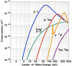 Wirkungsquerschnitte verschiedener Kernprozesse gemessen an der University of Wisconsin-Madison
