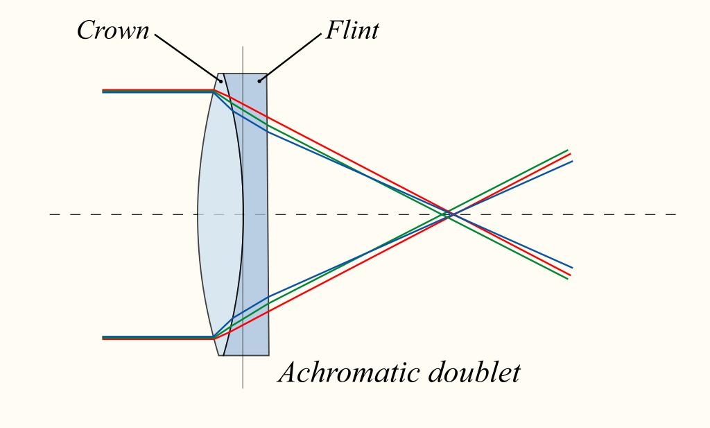 achromatic-lens6b-en