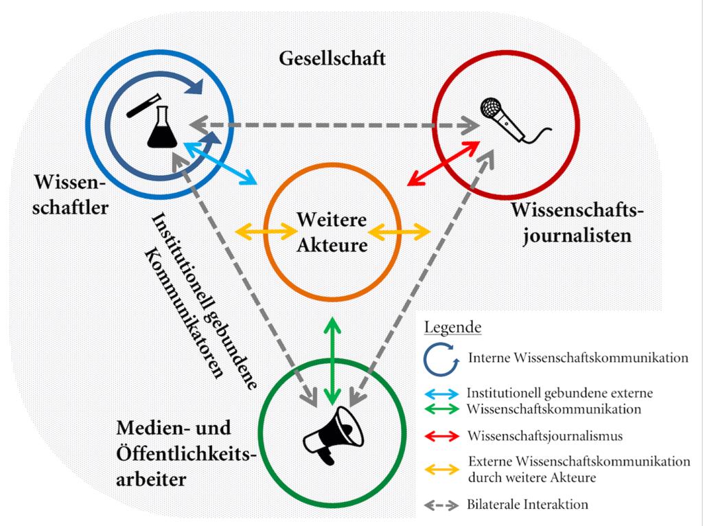 Schematische Übersicht über das Feld und die Akteure der Wissenschaftskommunikation nach Carsten Könneker
