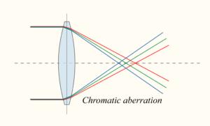chromatic_aberration_lens_diagram