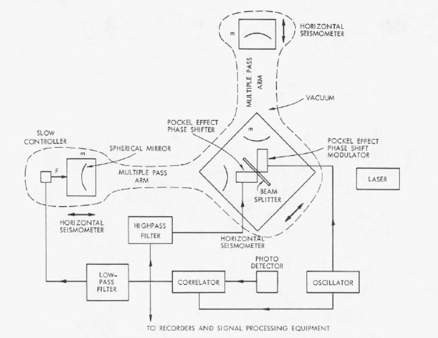 45 Jahre von der ersten Skizze zum Nobelpreis: Das Diagramm für den ersten interferometrischen Gravitationswellendetektor von Rai Weiss