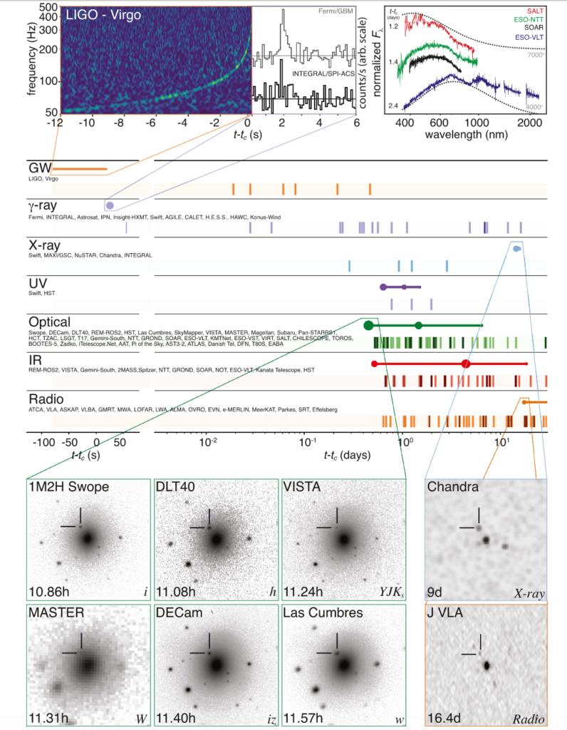 """Weltweite Beobachtungskampagne für verschmelzende Neutronensterne: Abbildung 2 aus LIGO/Virgo, """"Multi-Messenger Observations of a Binary Neutron Star Merger""""."""