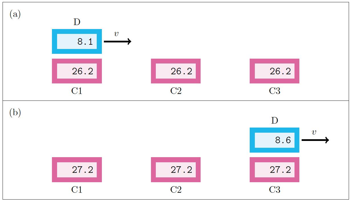 Gleichzeitigkeit und Zeitdilatation: Drei Uhren im Bild-System, an denen eine bewegte Uhr vorbeifliegt.