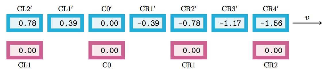 Zwei Reihen von Uhren - eine davon ruht im S-System, die andere im S'-System