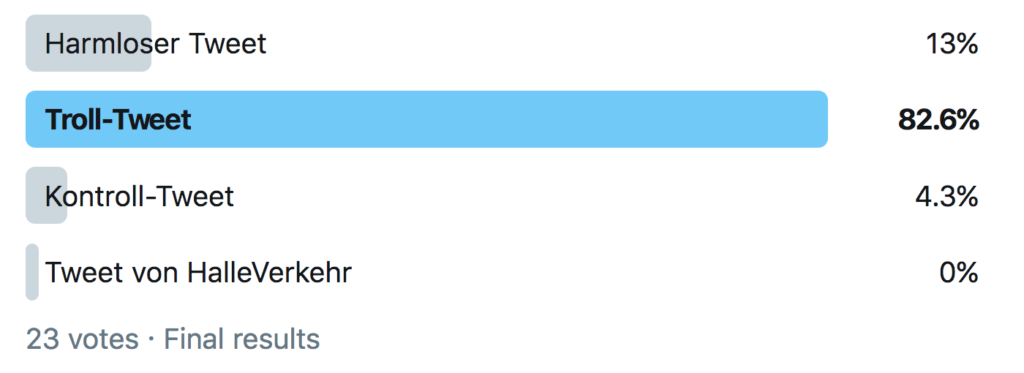 Balkendiagramm das anzeigt, dass der harmlose Tweet für 13% oben angezeigt wurde, der Troll-Tweet von 82.6 Prozent, der Kontroll-Tweet von 4.3% und eine nicht vorgesehene Antwort von HalleVerkehr von 0%. Insgesamt wurden dabei 23 Stimmen abgegeben.