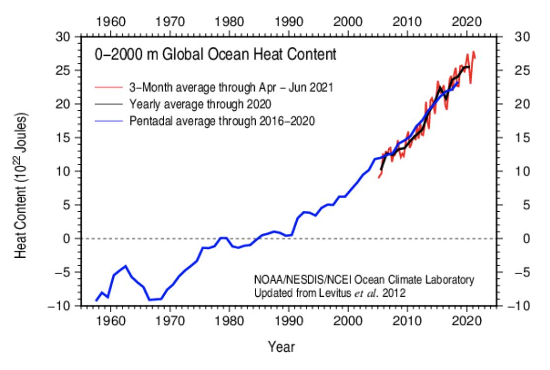 Klimakrise im Wasser: die Erhöhung der Wärmeenergie in den Ozeanen im Diagramm, von 1958 bis 2021