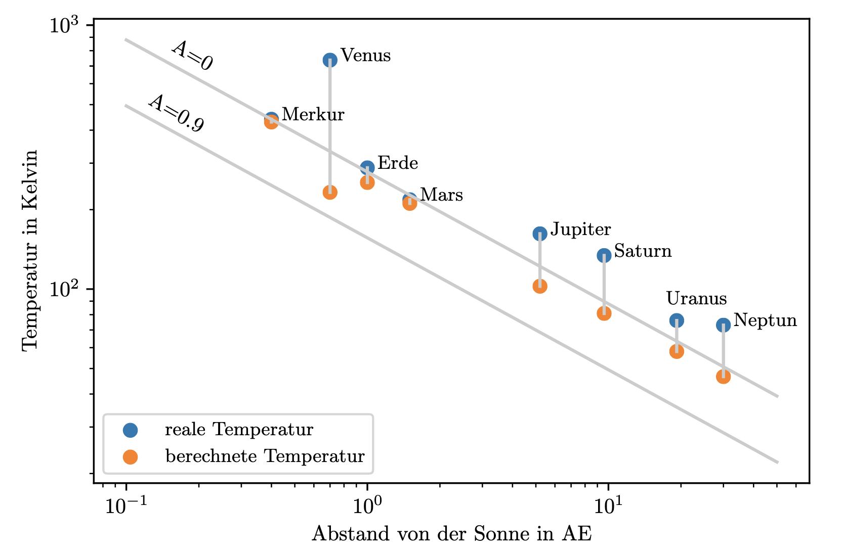 Diagramm, bei dem für die Planeten des Sonnensystems Abstand von der Sonne ud berechnete ebenso wie tatsächliche Oberflächentemperatur aufgetragen ist