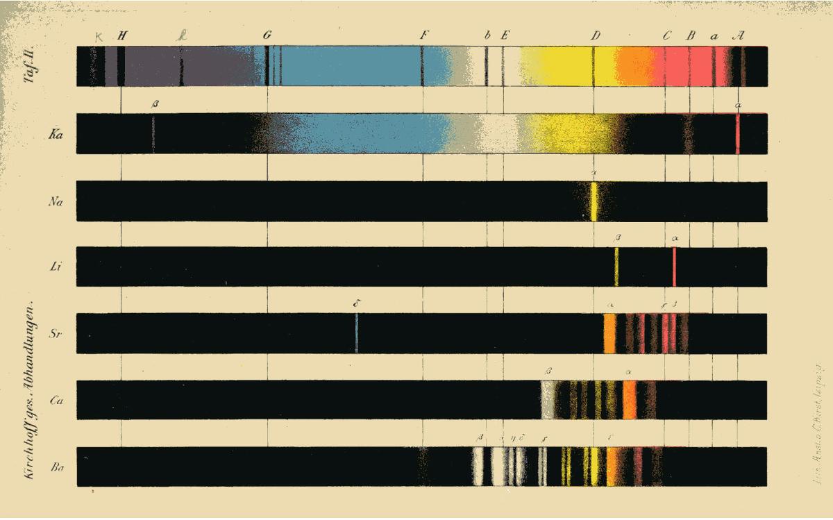 Spektrallinien in Emission und Absorption in verschiedenen Spektren