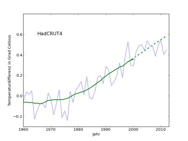 extrapolated-last-bit-HadCRUT4