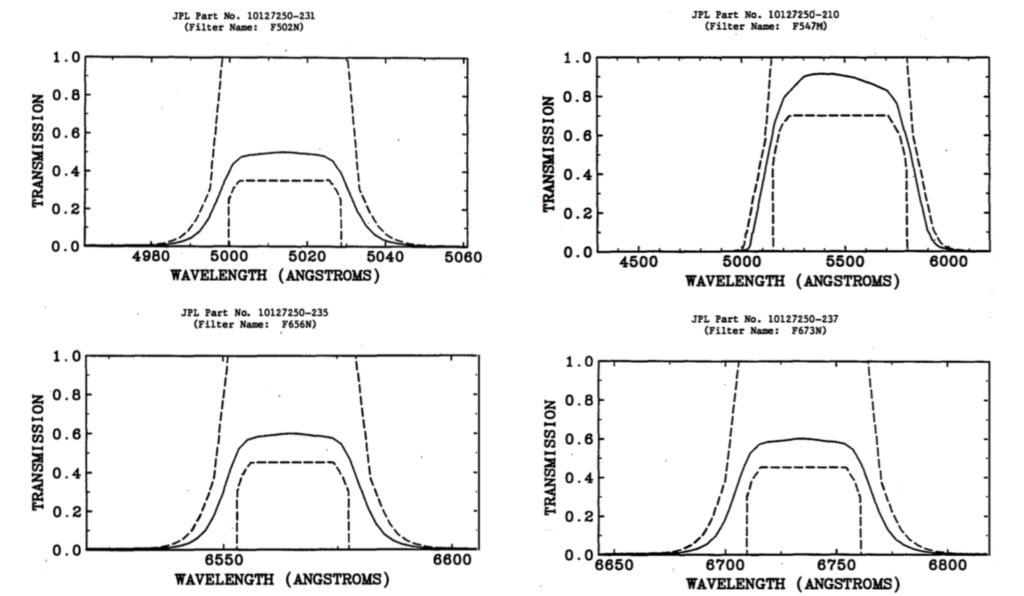 Filter-Durchlasskurven
