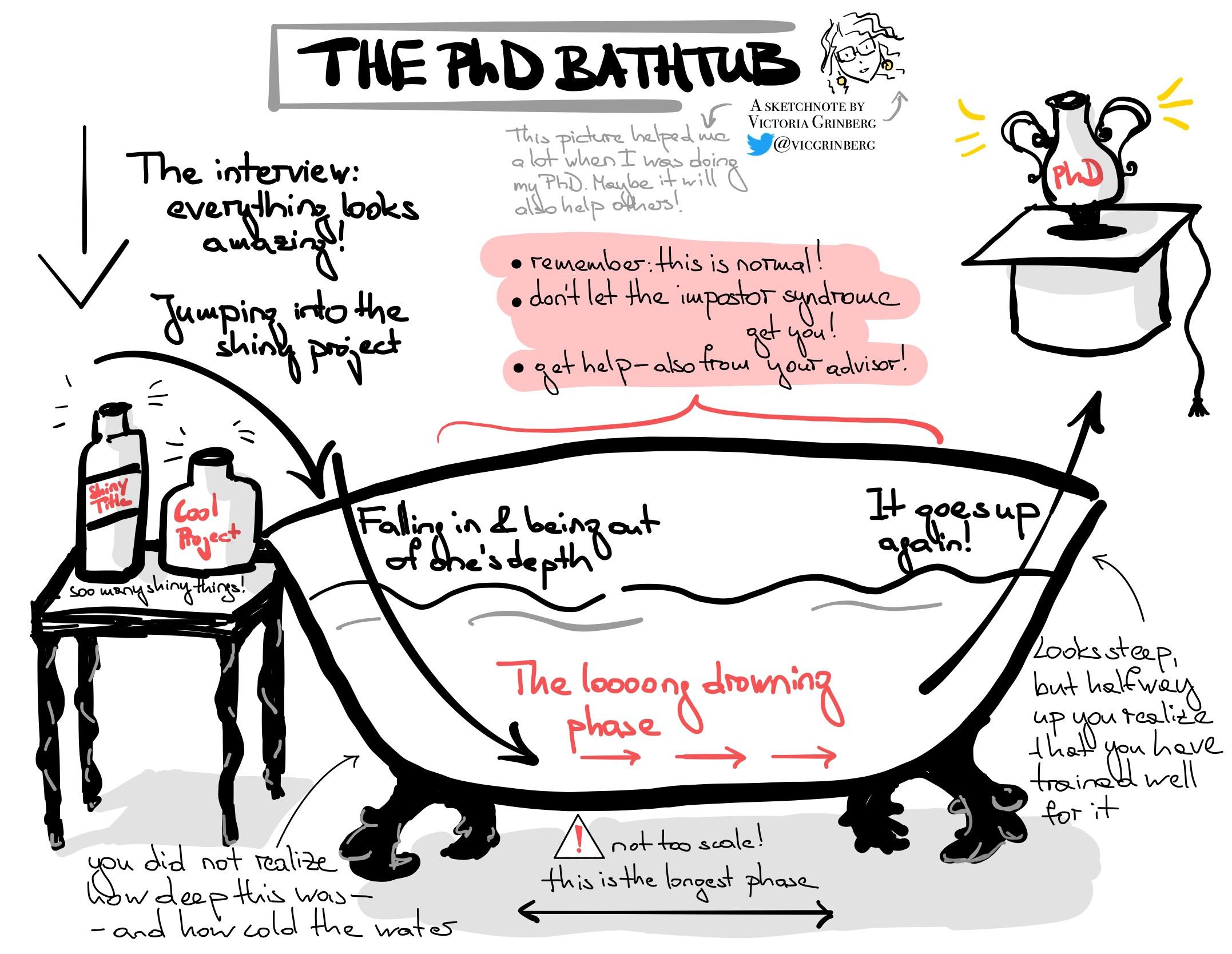 Das Badewannenmodell der Promotion