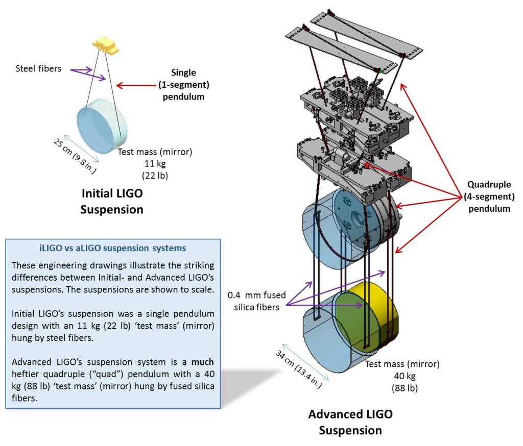 Seismische Störungen ausgleichen: das Ziel der Aufhängungen bei LIGO