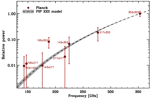 Hier ist die frequenzabhängigkeit des signals das planck gemessen