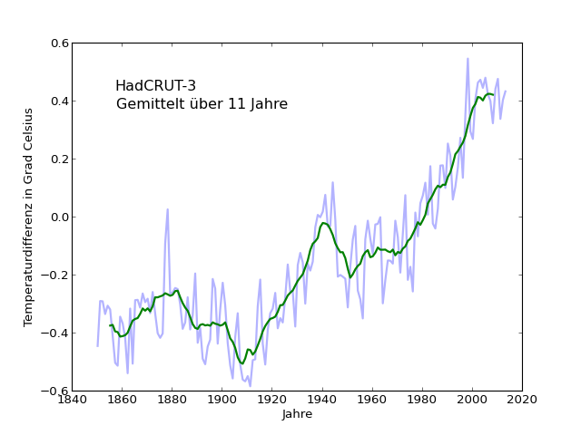 temp-plot-avg-HadCRUT11