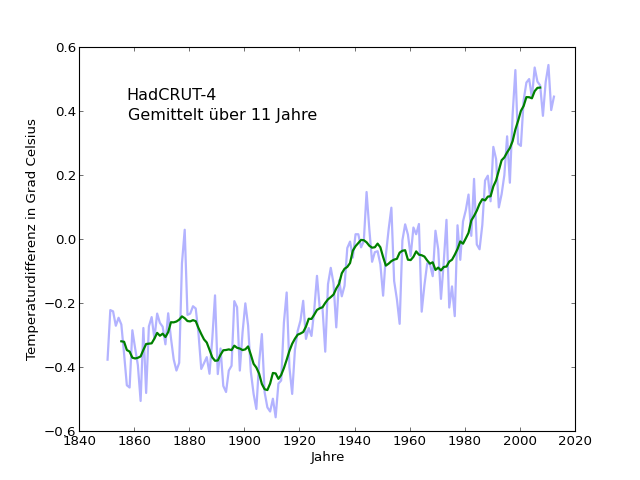 temp-plot-avg-HadCRUT4-11