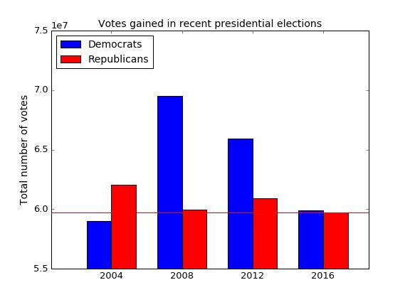 vote-numbers-detail